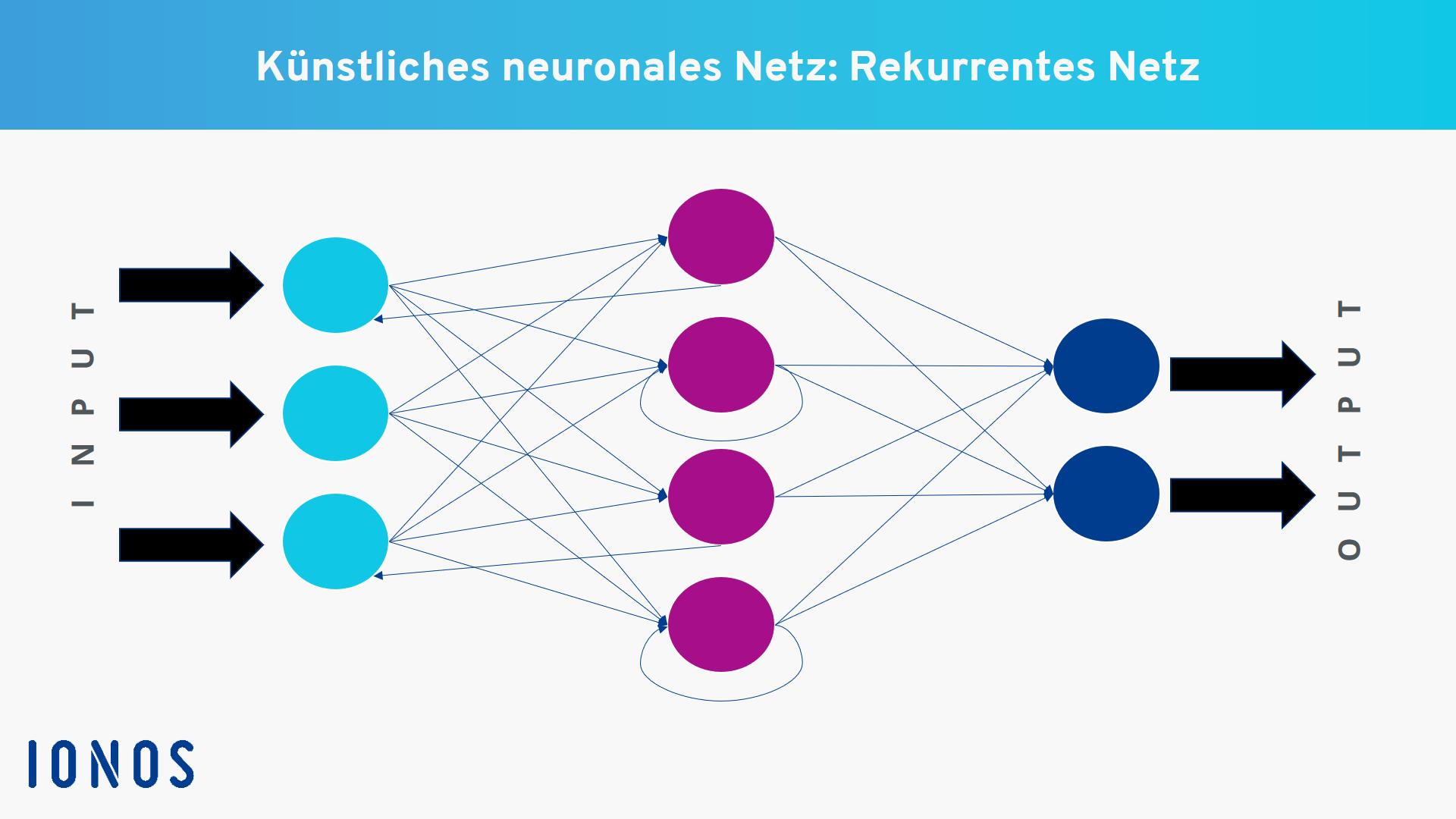 Was Ist Ein Neural Network Neurale Netze Mit Beispiel Einfach Erklart Ionos