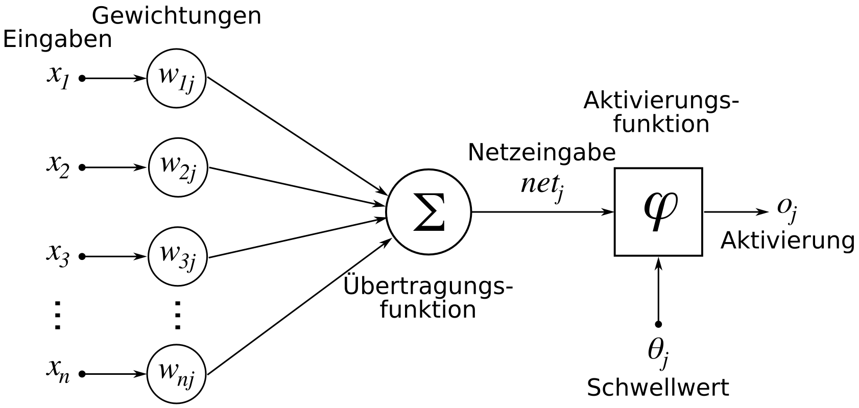 Die Tup Reihe Ki In Der Intralogistik Kunstliche Neuronale Netze