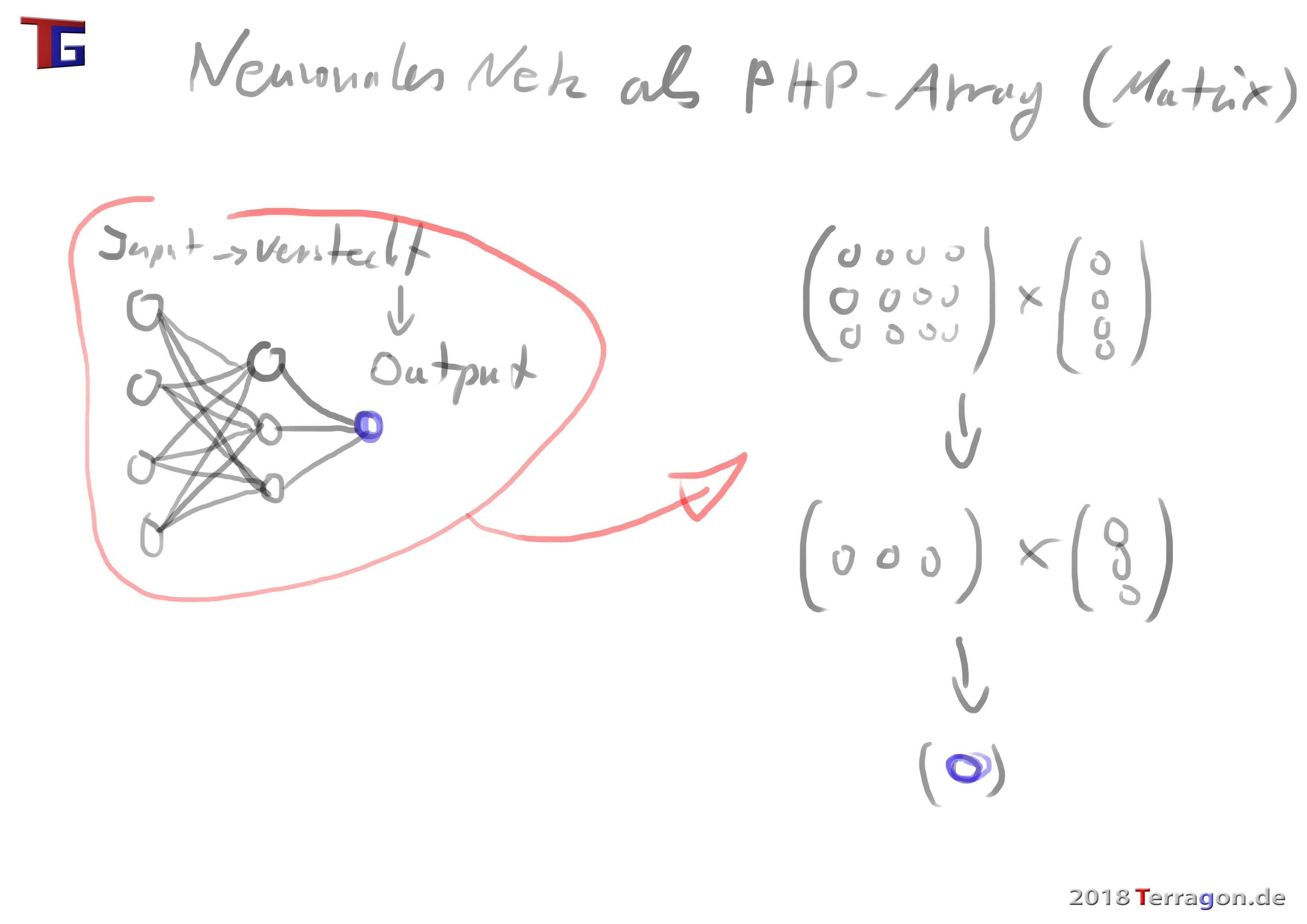 Neuronales Netz Als Php Array Terragon De