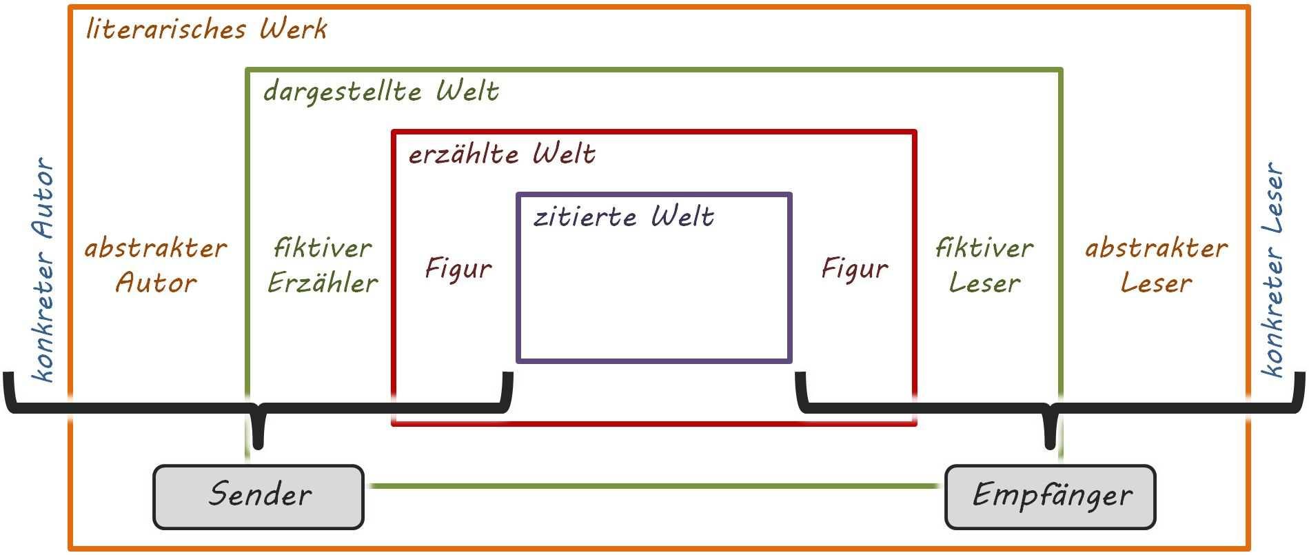 Das Modell Der Kommunikationsebenen Von Wolf Schmid Kommunikation Literatur Literaturwissenschaft