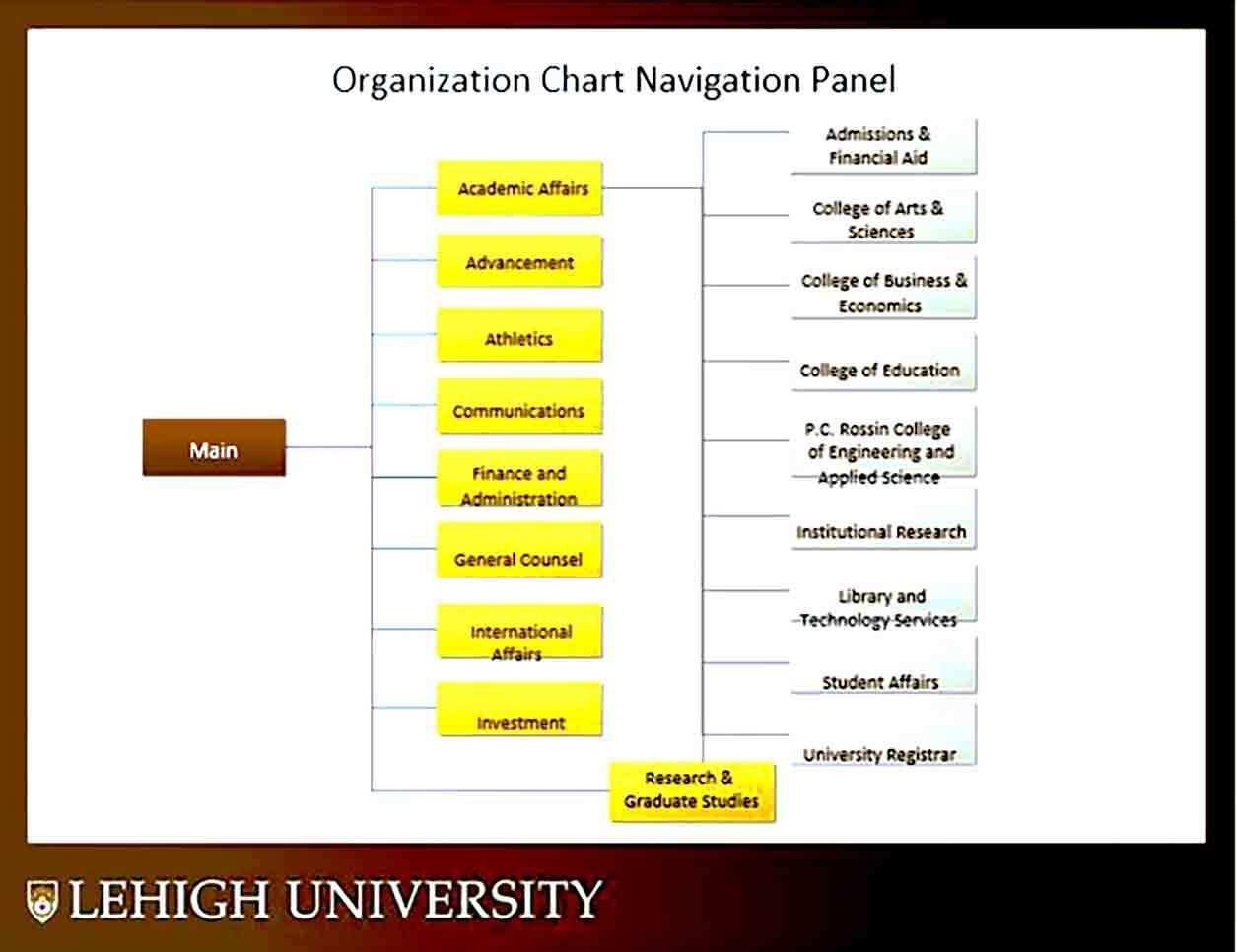 Non Profit Organizational Chart Organizational Chart Organization Chart Chart