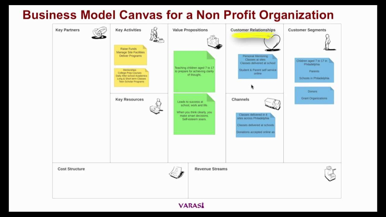 Business Model Canvas For A Non Profit Organization Youtube
