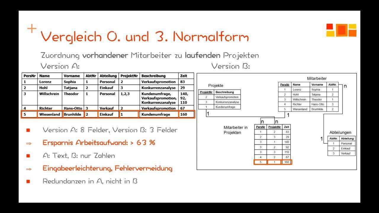 Datenbanken Normalisierung 1 Normalform Youtube
