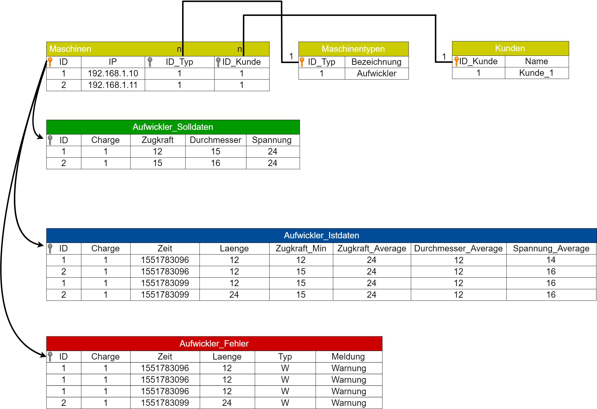 Sql Datenbank Richtig Normalisieren Fur Datenbank Experten Computer Normalisierung