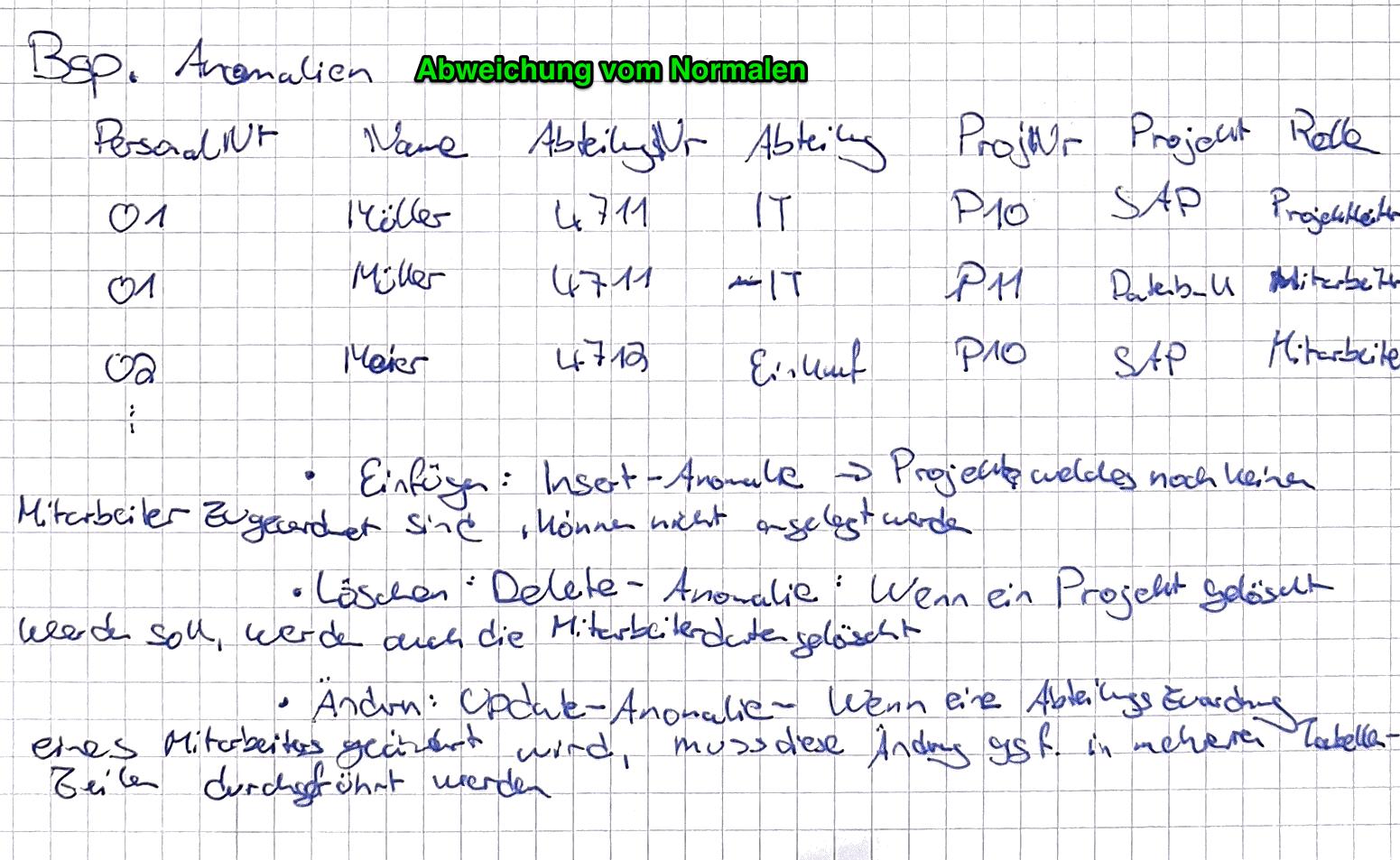 Normalisierung Anomalien Datenbanken Repetico