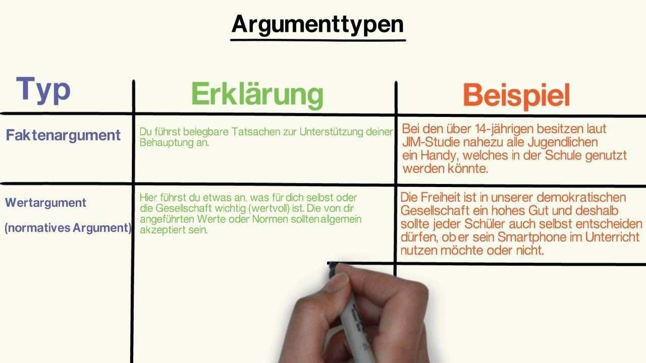 Argumenttypen Lernen Erorterung Kommunikation