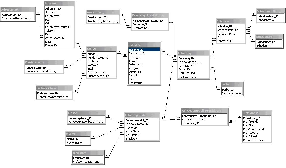 Datenbankmodelle Der Wirtschaftsingenieur De