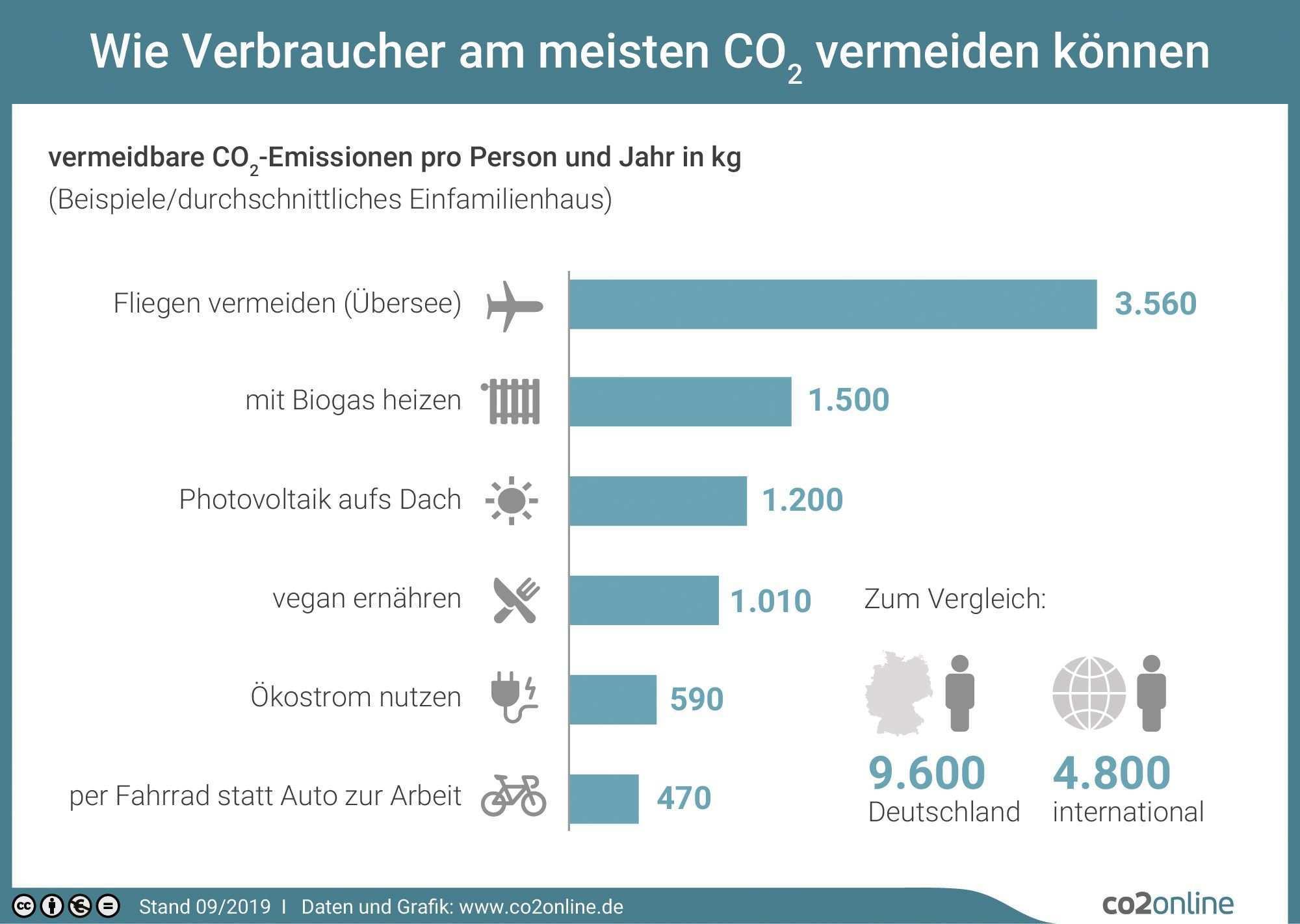 So Vermeiden Verbraucher Am Meisten Co2 Beispiele Fur Wirksamen Klimaschutz Klimaschutz Nachhaltigkeit Infografik