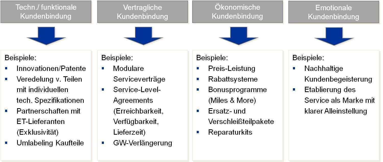 Die 4 Arten Der Kundenbindung Kundenbindung Kunde Bindung