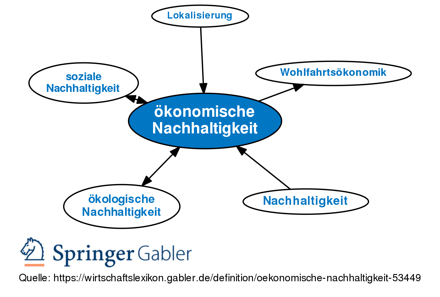 Okonomische Nachhaltigkeit Definition Gabler Wirtschaftslexikon