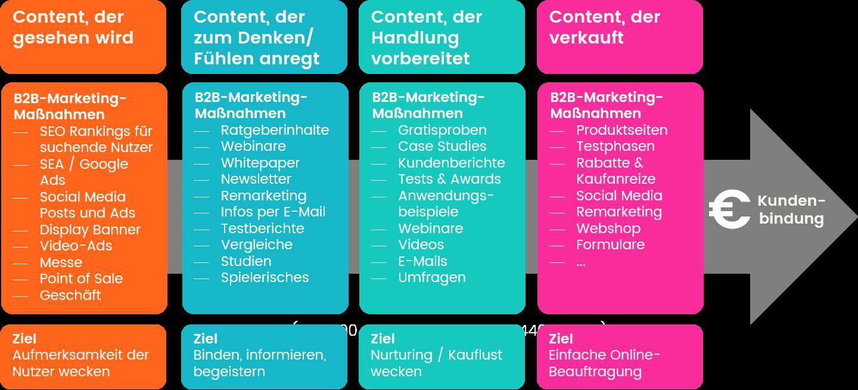 B2b Online Marketing Strategie 2021 Gratis Konzept