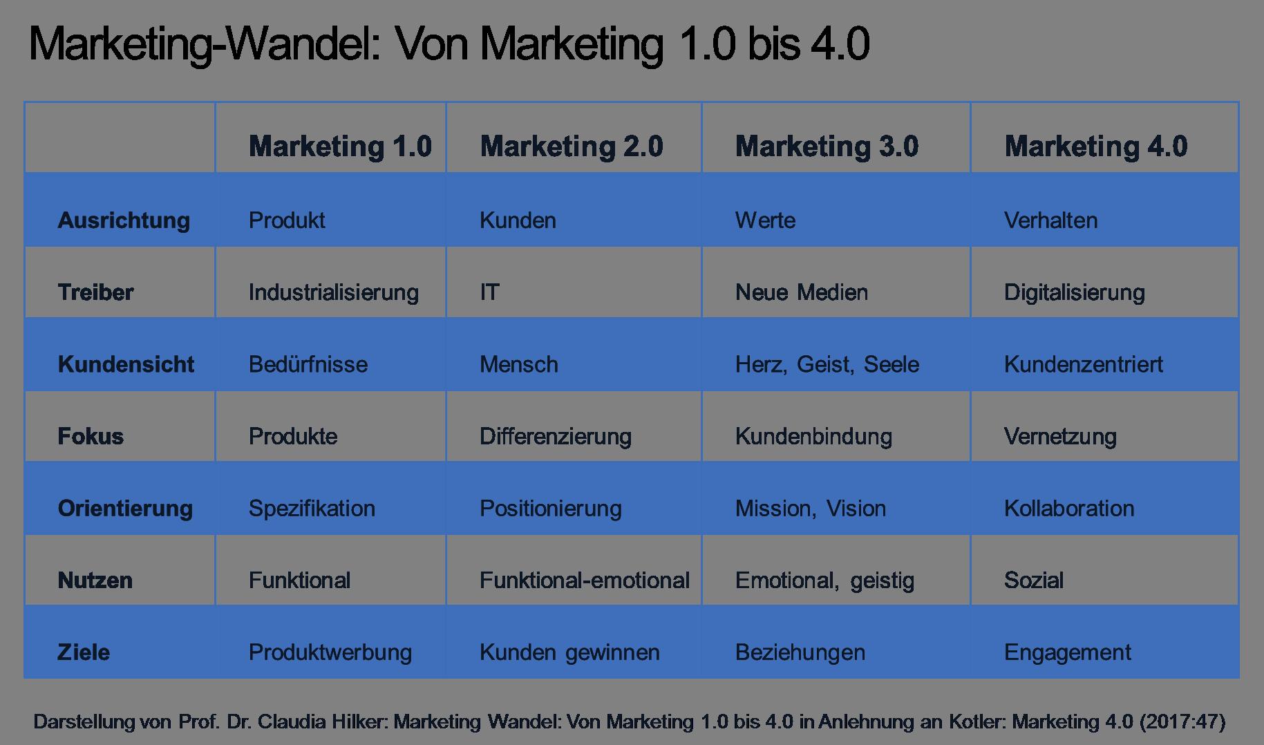 Marketing 4 0 Im Zeitalter Der Digitalisierung Mit Hilker Consulting