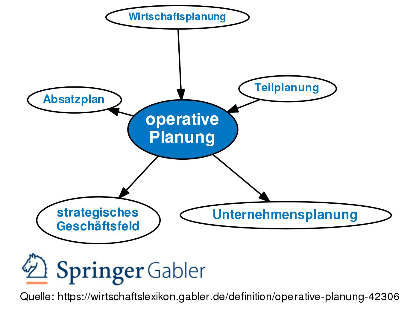 Operative Planung Definition Gabler Wirtschaftslexikon