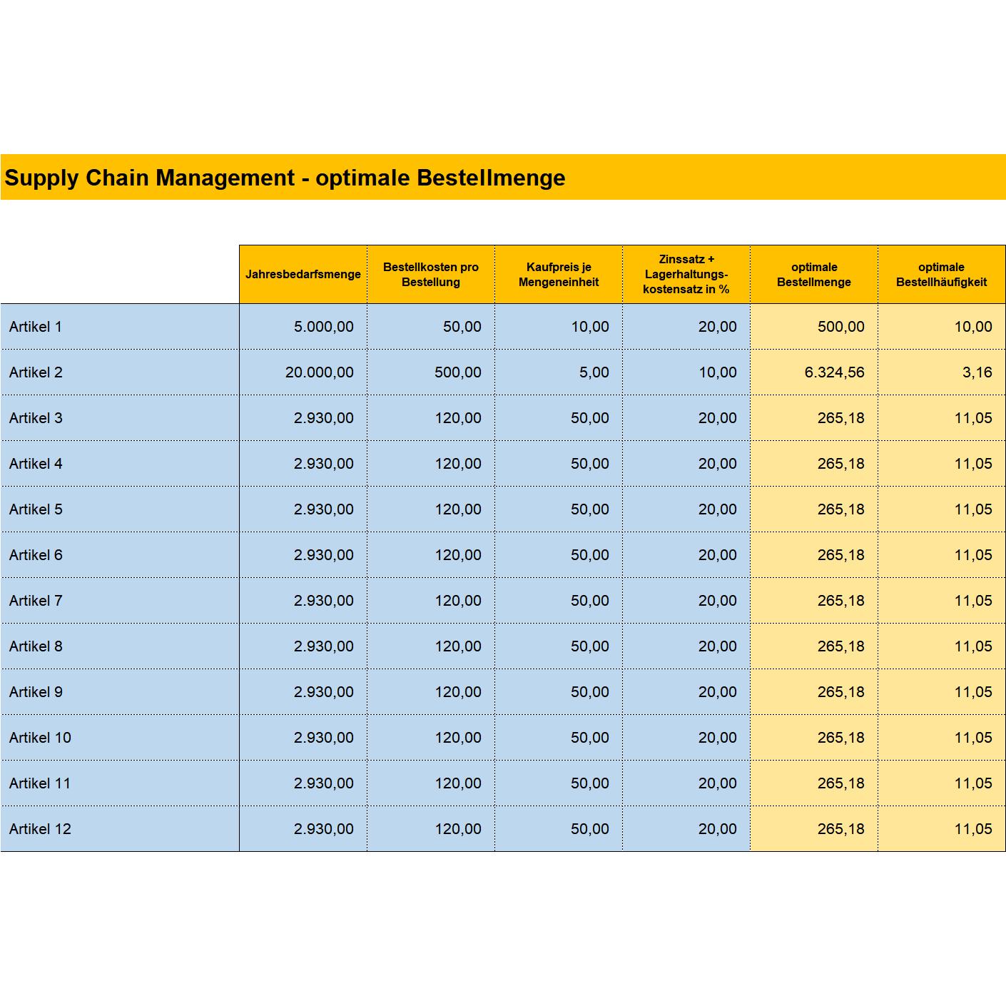 Optimale Bestellmenge Und Bestellhaufigkeit Nach Der Andler Formel Tabelle Excel Tabelle Business Wissen De