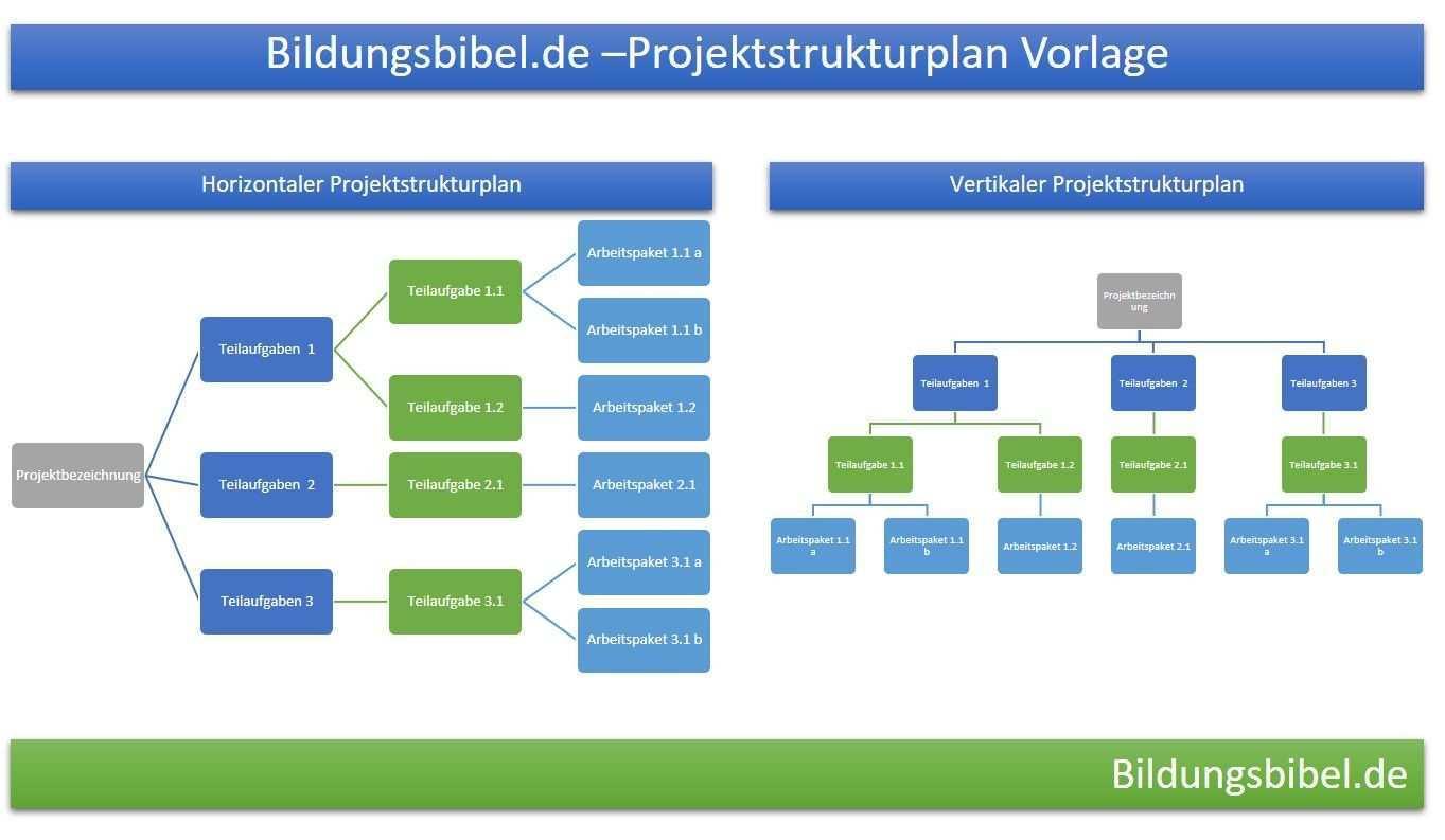 Projektstrukturplan Vorlage Beispiel Muster Projektmanagement Projektstrukturplan Projektmanagement Projekte