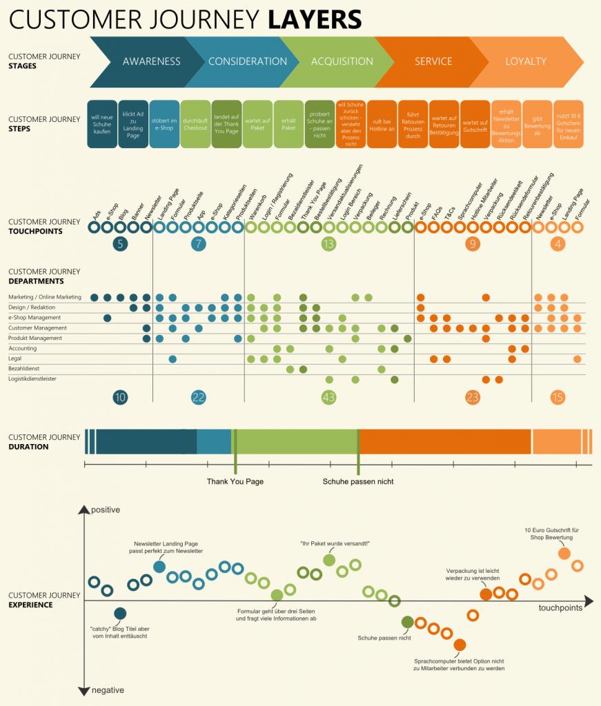 6 Customer Journey Experience Datenvisualisierung Service Design Organigramm