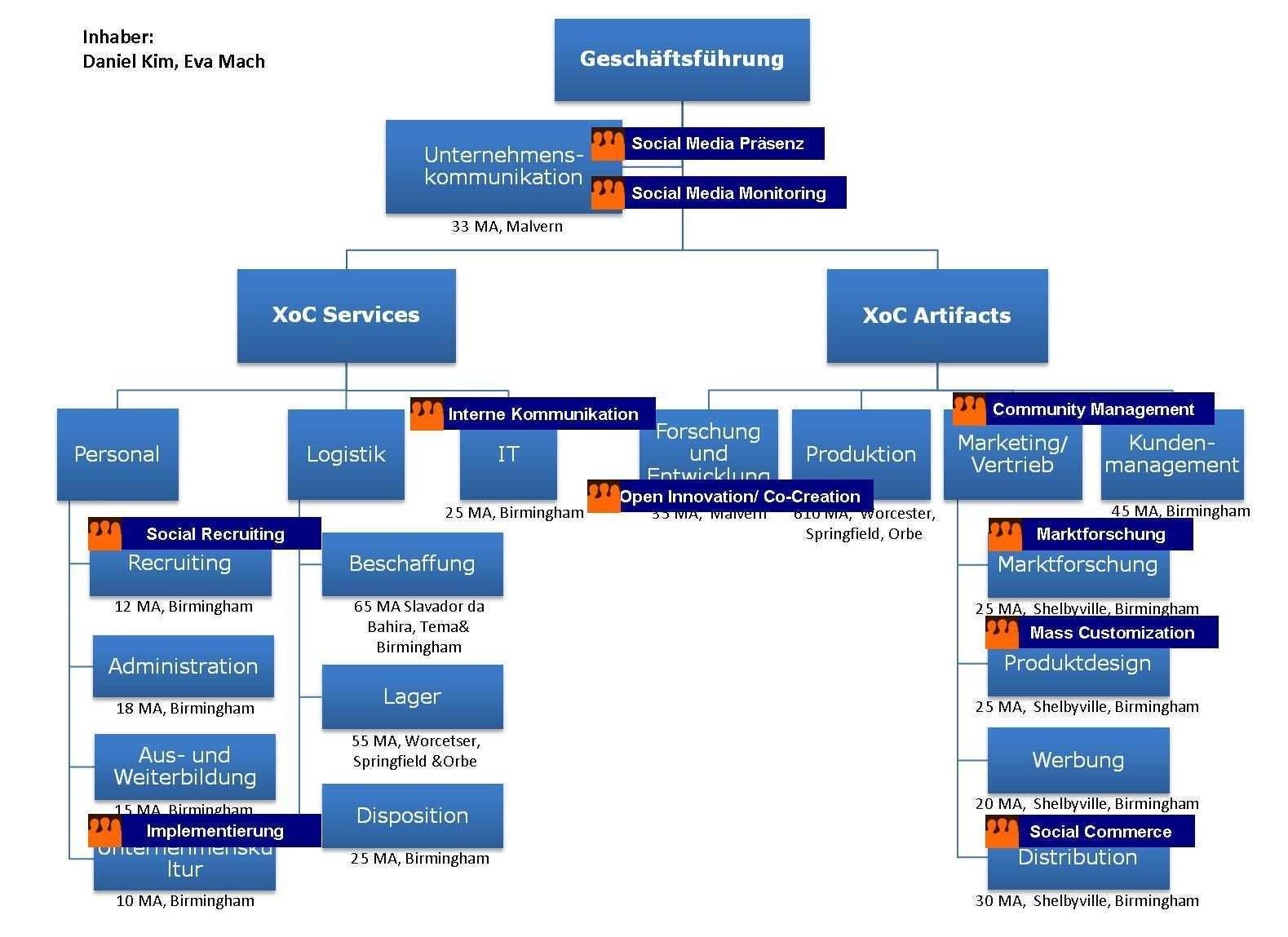 Wie Social Media Im Unternehmen Organisiert Wird Ist Ein Wichtiger Teil Auf Dem Weg Zur Eigenen Strategie Hi Interne Kommunikation Organigramm Marktforschung