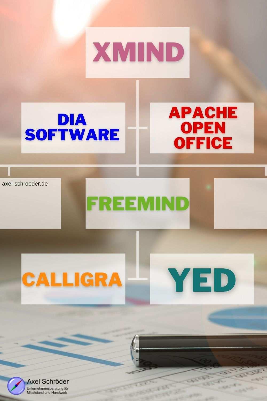 Um Ein Organigramm Zu Erstellen Gibt Es Viele Verschiedene Moglichkeiten Wir Stellen Ihnen Sechs Softwares Naher Vor Je In 2020 Organigramm Zusammenfassung Software