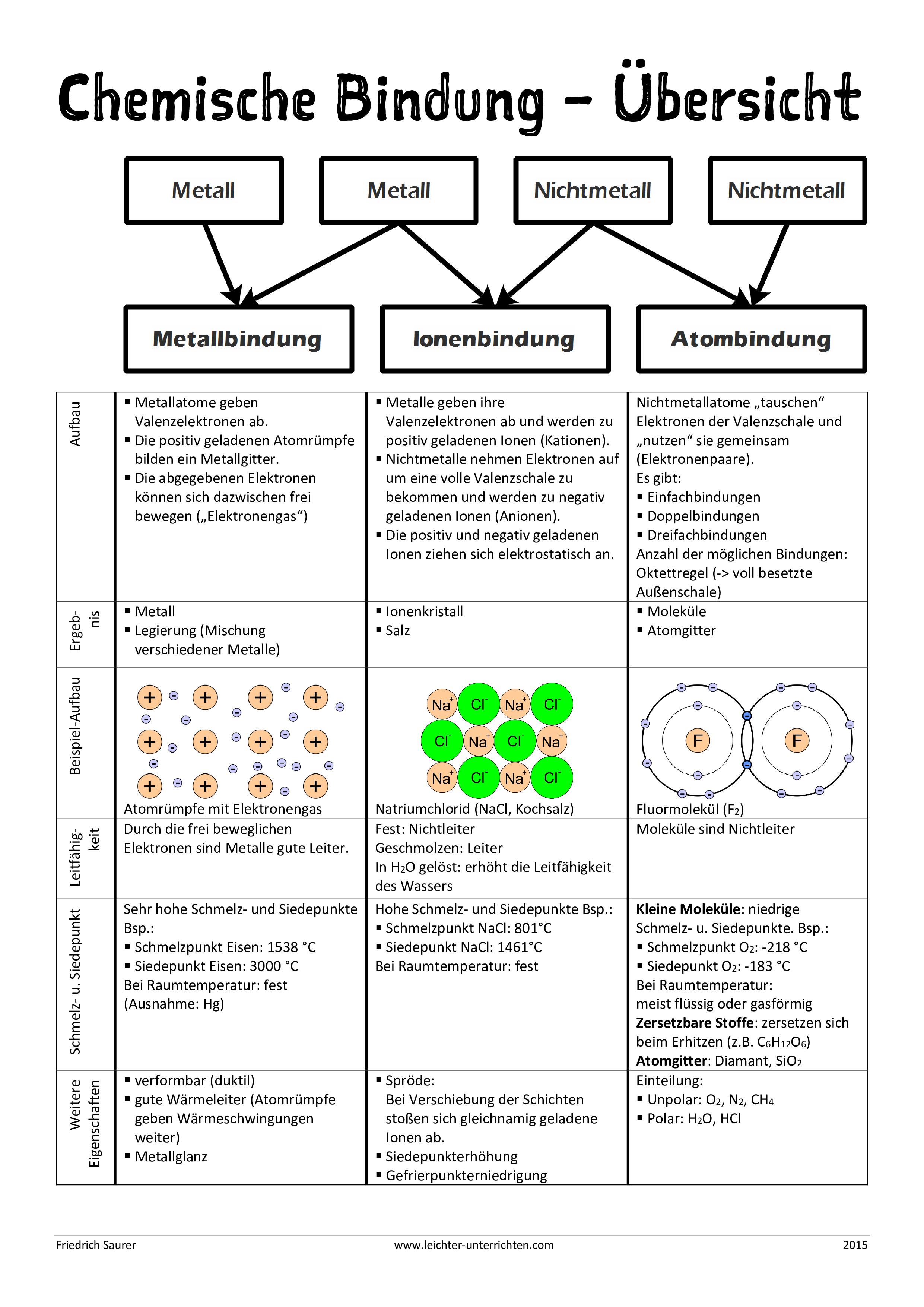 Ubersicht Chemische Bindung Lernen Tipps Schule Chemische Bindung Nachhilfe Mathe