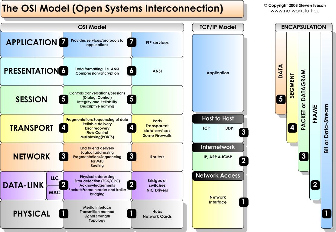 Iso Osi Layer Model Tcp Ip Model Osi Layer Osi Model Network Layer