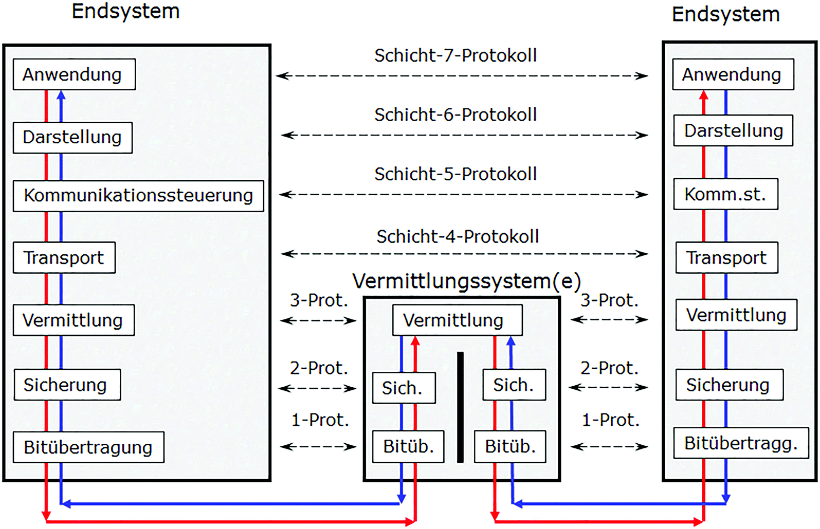 Iso Architektur Springerlink