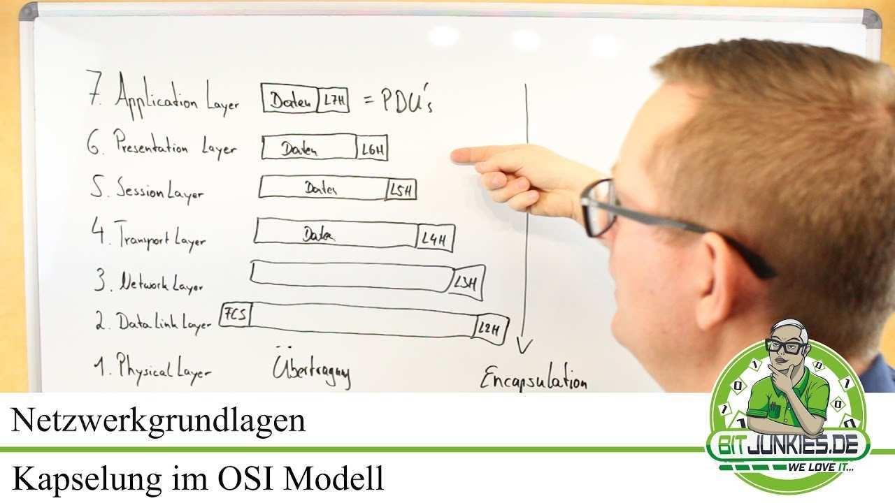 Iso Osi Modell Osi Kapselung Erklart Osi Schichten Erklart Youtube
