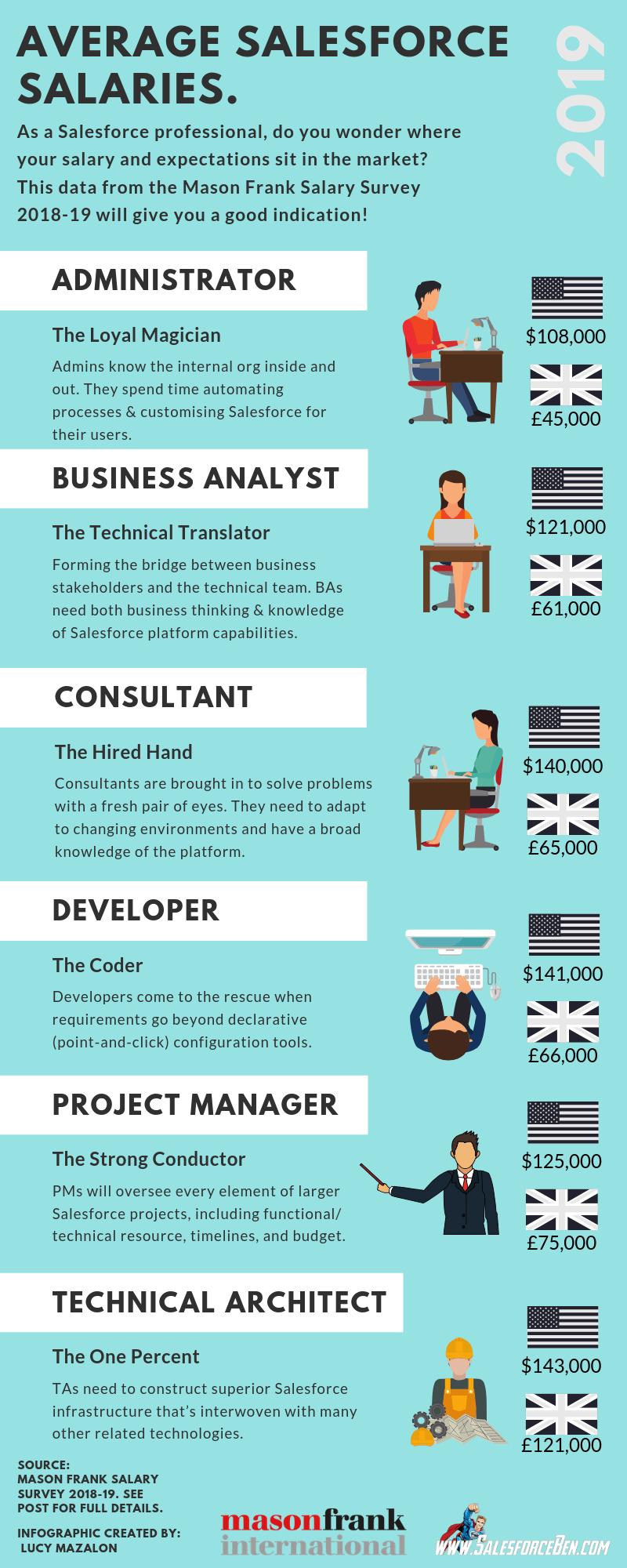 Average Salesforce Salaries Salesforce Salesforce Administrator Salesforce Developer