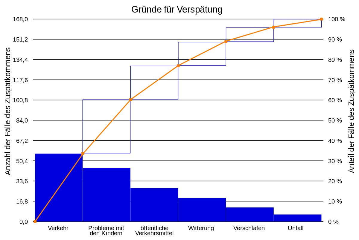 Paretodiagramm Wikipedia