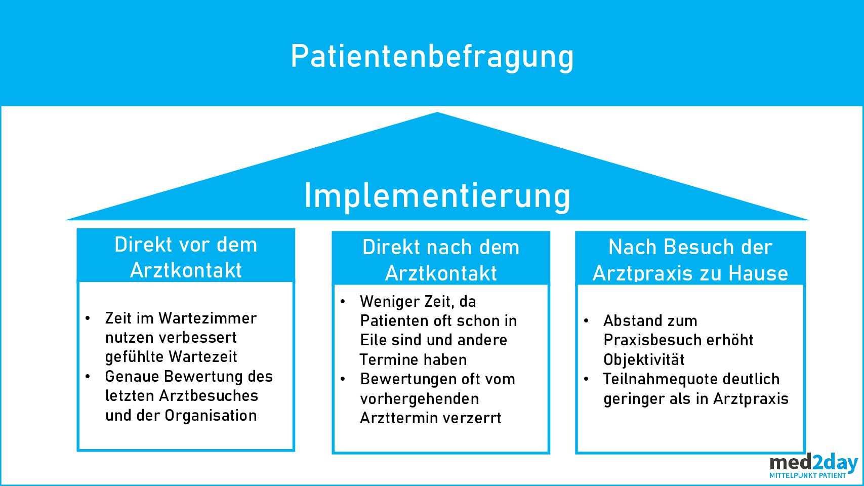 Muster Vorlagen Patientenbefragung Pflicht Zum Qualitatsmanagement Oder Wichtige Grundlage Fur Praxiserfolg