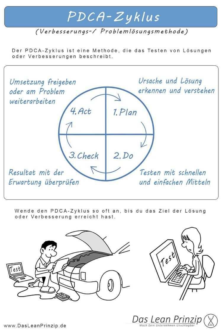 Pdca Zyklus Methodenkarte Organisationsentwicklung Psychologie Tricks Unternehmensfuhrung