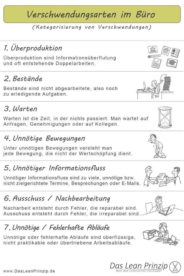 Die 7 Verschwendungsarten Im Buro Methodenkarte Buroorganisation Tipps Unternehmensfuhrung Weiterbildung