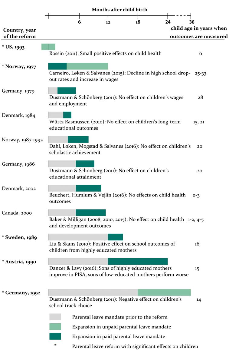Overview Of Peer Reviewed Economic Studies On Parental Leave Reforms Download Scientific Diagram