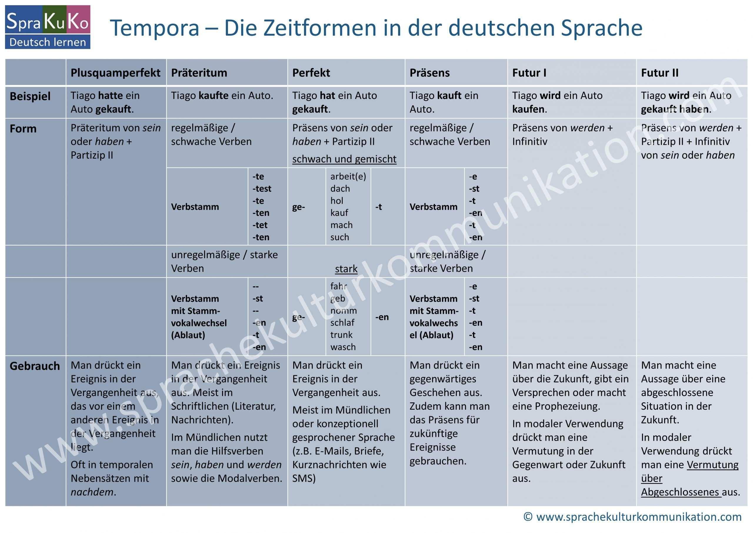 Zeitformen Tempora Im Deutschen Vergangenheit Gegenwart Zukunft