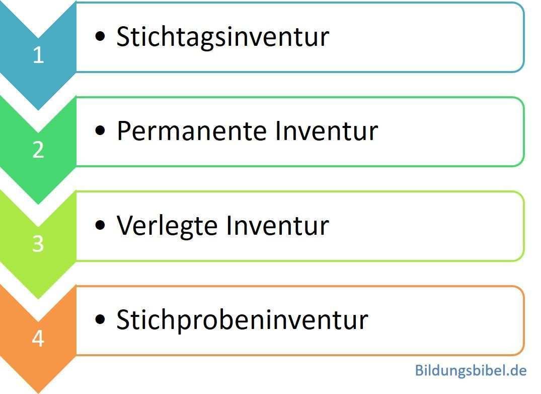 Inventurarten Inventurverfahren Fur Die Vereinfachung Der Inventur Buchhaltung Lernen Betriebswirtschaft Finanzen