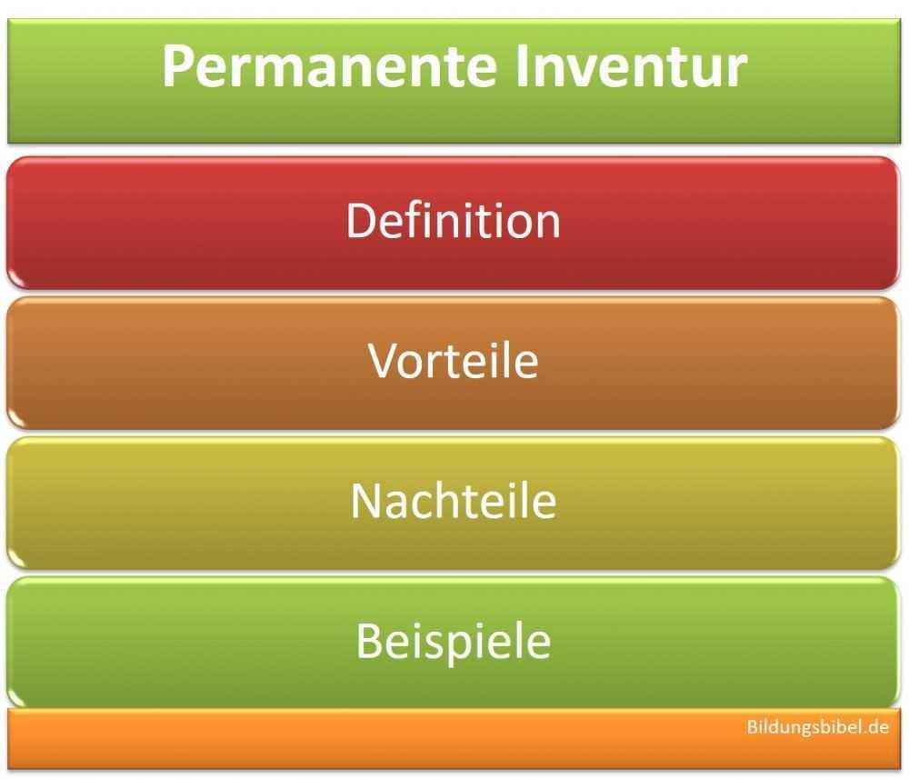 Permanente Inventur Anwendung Beispiel Vorteile Nachteile