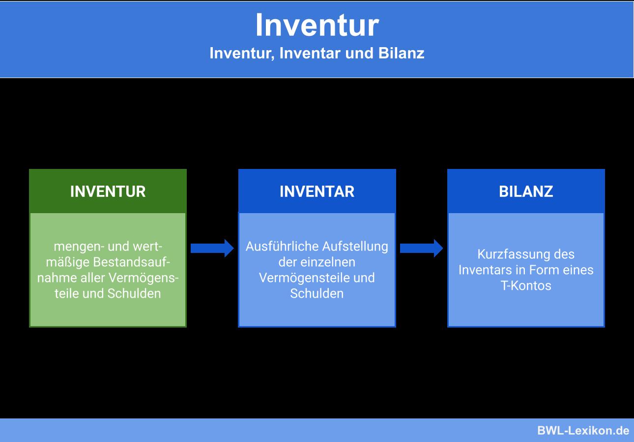 Inventur Definition Erklarung Beispiele Ubungsfragen