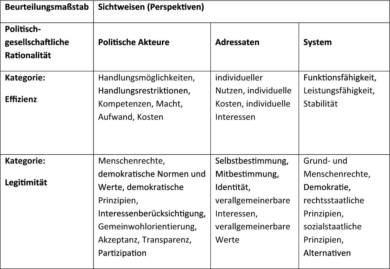 Politische Urteilsbildung In Der Politischen Bildung Und Postfaktizitat Eine Problembestimmung Springerlink