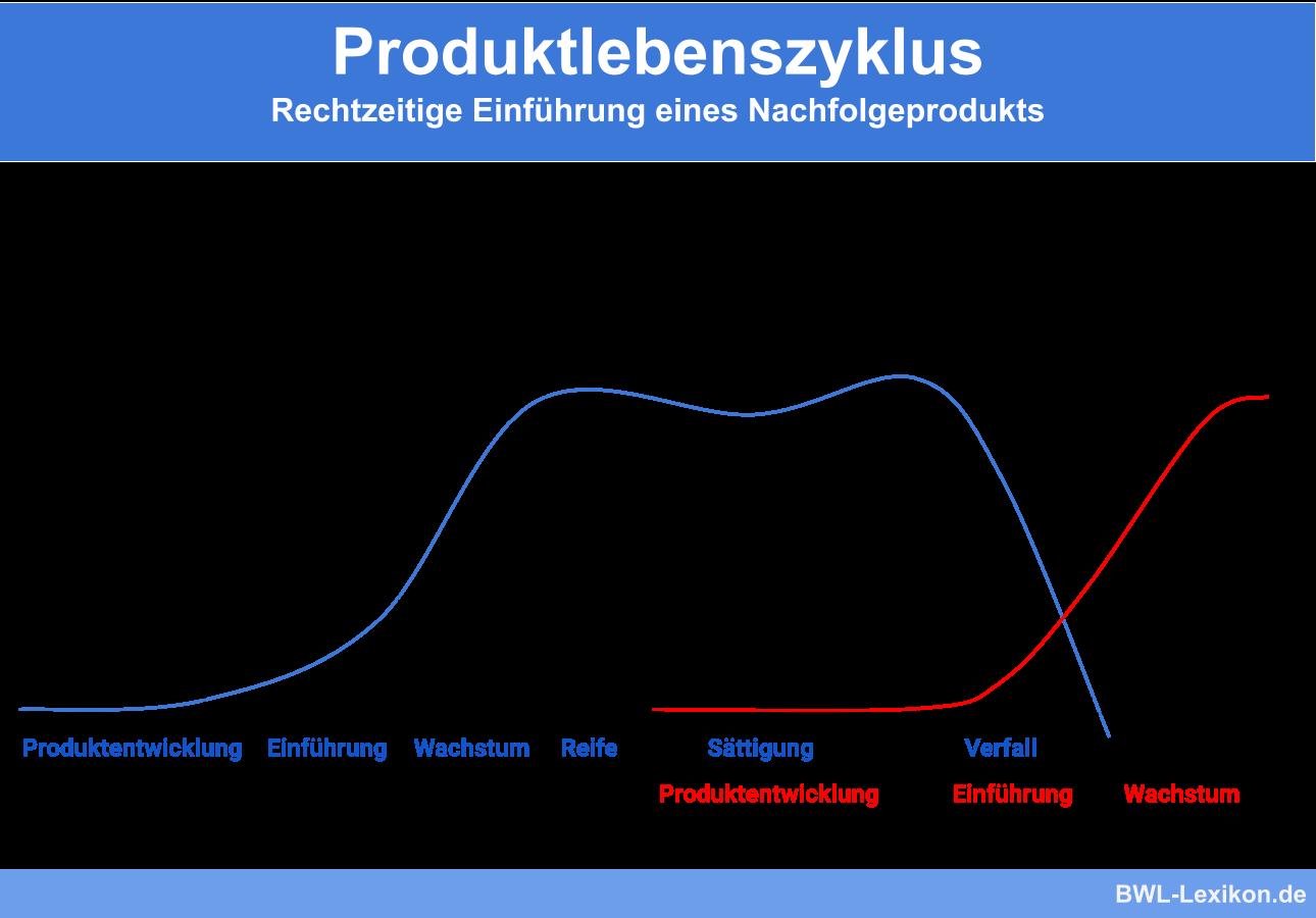 Produktlebenszyklus Definition Erklarung Beispiele Ubungsfragen