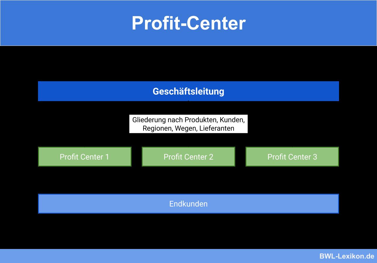 Profitcenter Definition Erklarung Beispiele Ubungsfragen