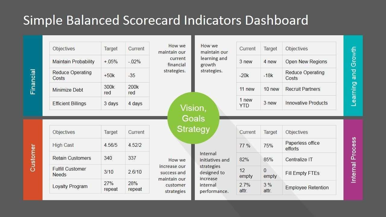 Simple Balanced Scorecard Kpi Powerpoint Dashboard Slidemodel Key Performance Indicators Kpi Excel Tutorials