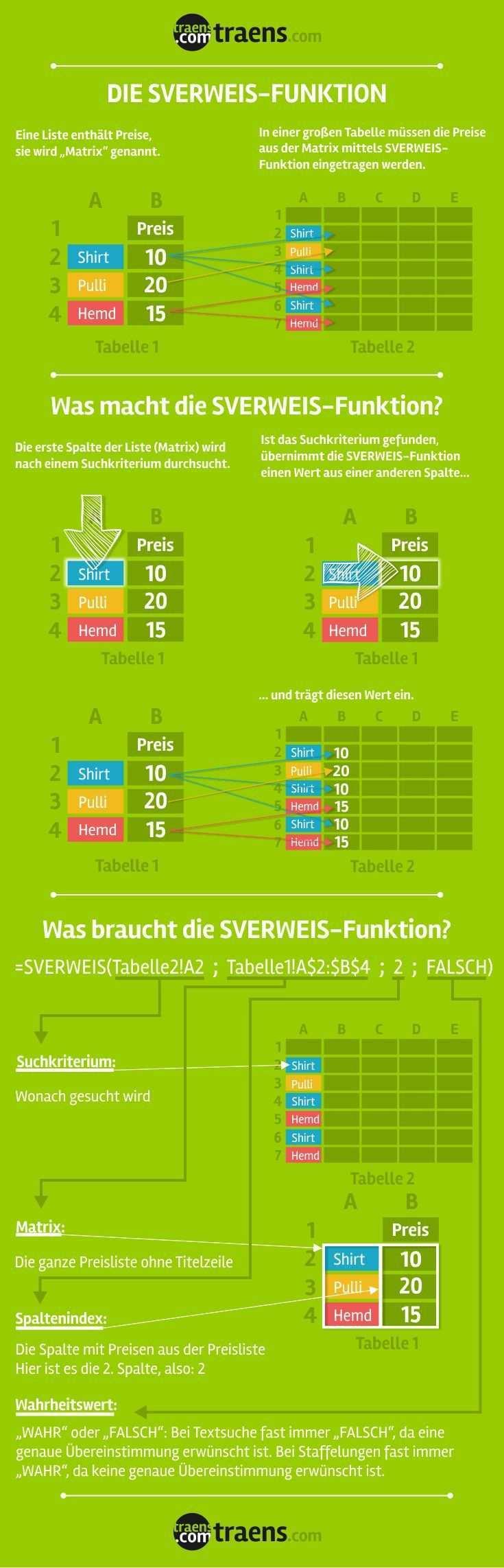 Excel Sverweis Infografik Excel Industrial Infografik Sverweis Excel Tutorials Infographic Microsoft Excel