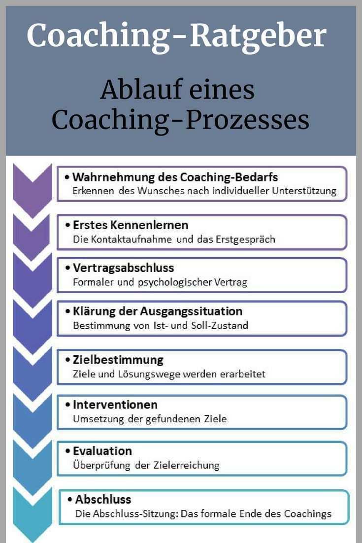 Wie Lauft Ein Coaching In Der Praxis Ab Wir Stellen Ihnen Die Verschiedenen Phasen Eines Coaching Prozesses E Coaching Tools Online Coaching Business Coaching