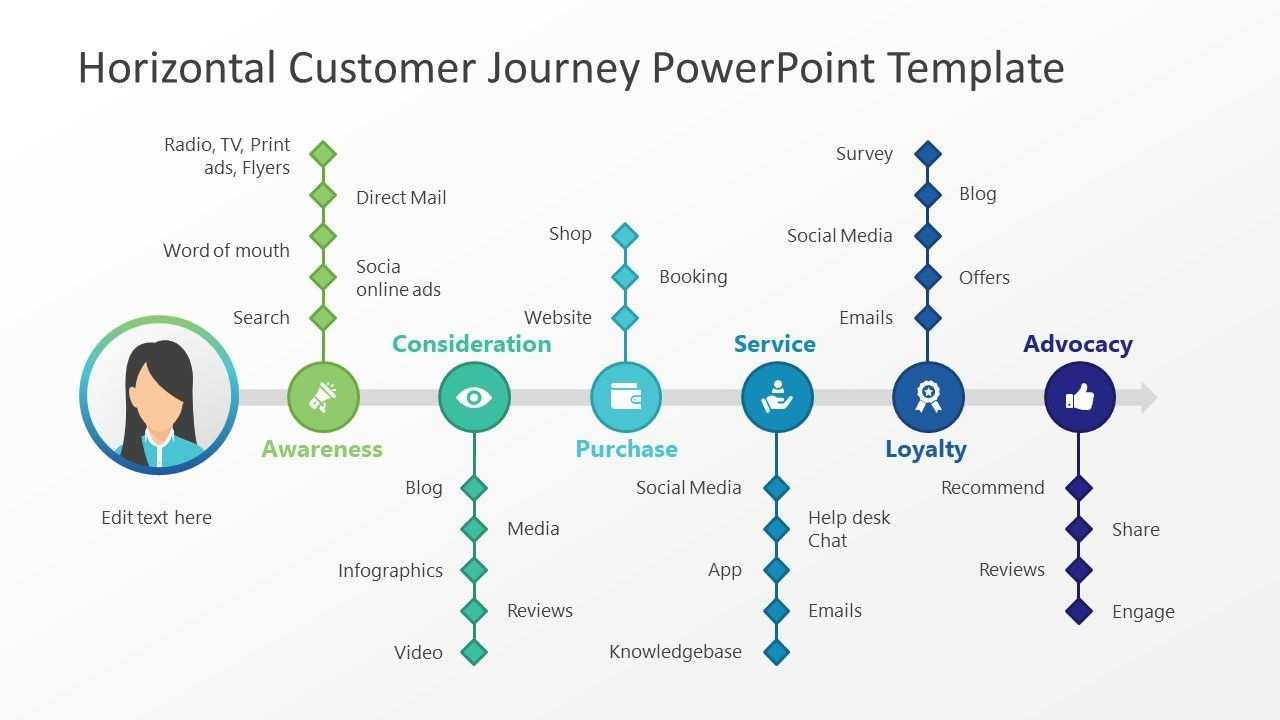 Horizontal Customer Journey Powerpoint Template Slidemodel Customer Journey Mapping Journey Mapping Powerpoint