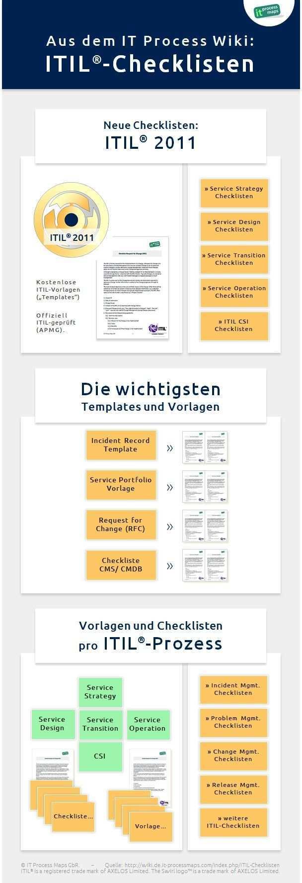 Infografik Itil Checklisten Itil Templates Und Dokumentvorlagen Aus Der Itil Prozesslandkarte It Process Wiki Programmiererin Checkliste Vorlagen