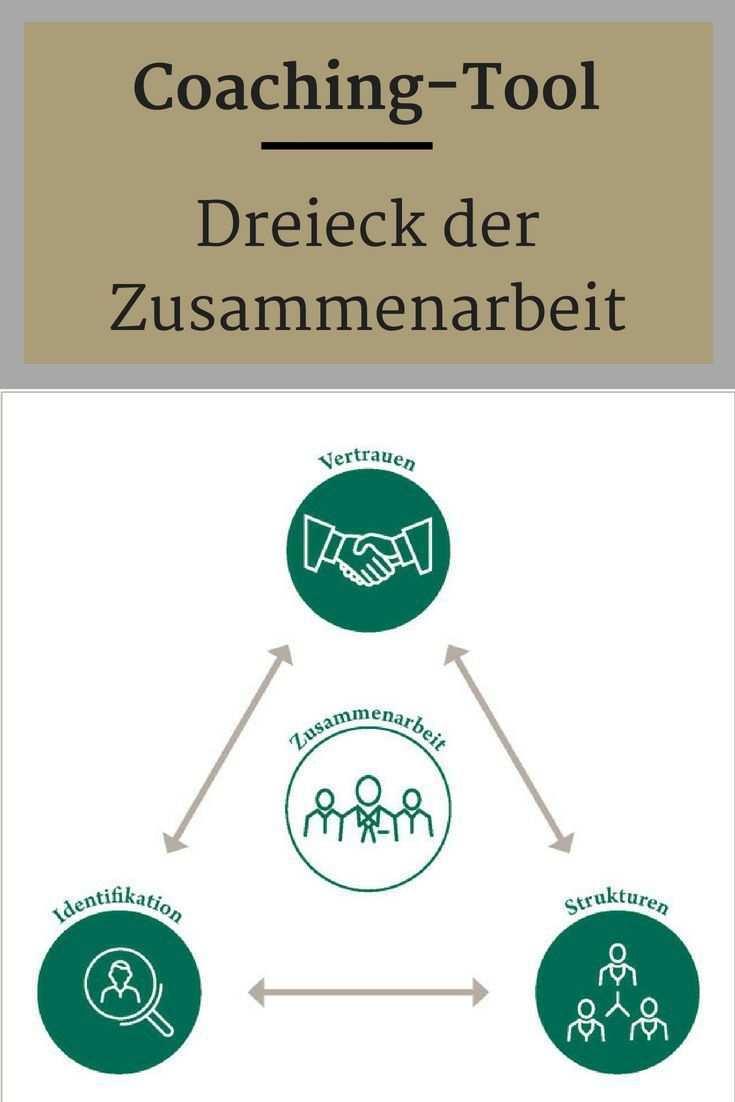 Das Dreieck Der Zusammenarbeit Coaching Teamarbeit Teamentwicklung