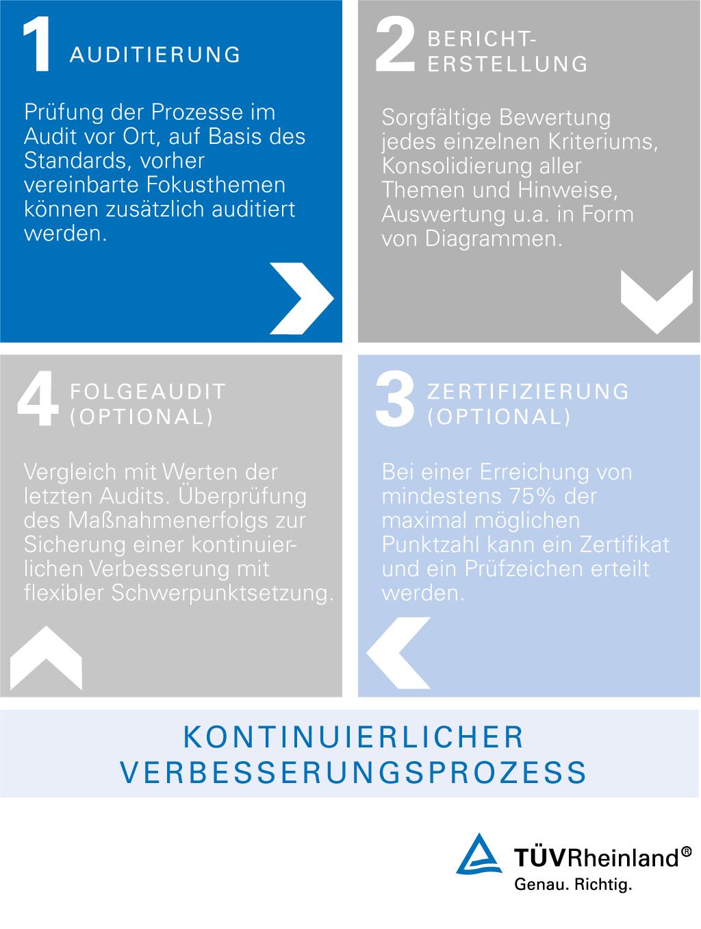 Auditablauf Fur Geprufte Vertriebsprozesse Tuv Rheinland Infografik Rheinland Konsolidierung