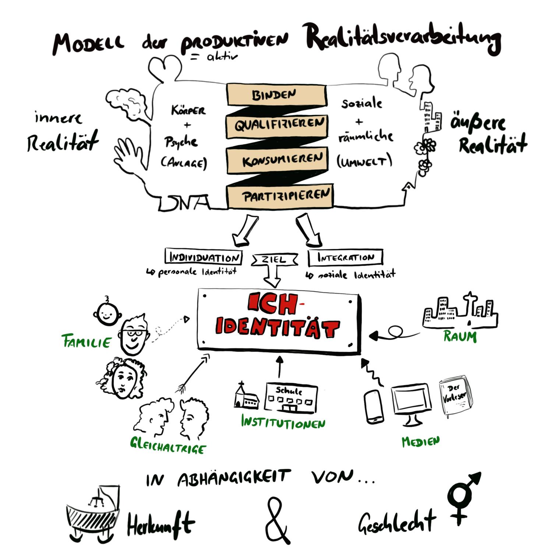 Modell Der Produktiven Realitatsverarbeitung Nach K Hurrelmann Unterrichtsmaterial Im Fach Padagogik Schulfach Modell Unterrichtsmaterial Schule