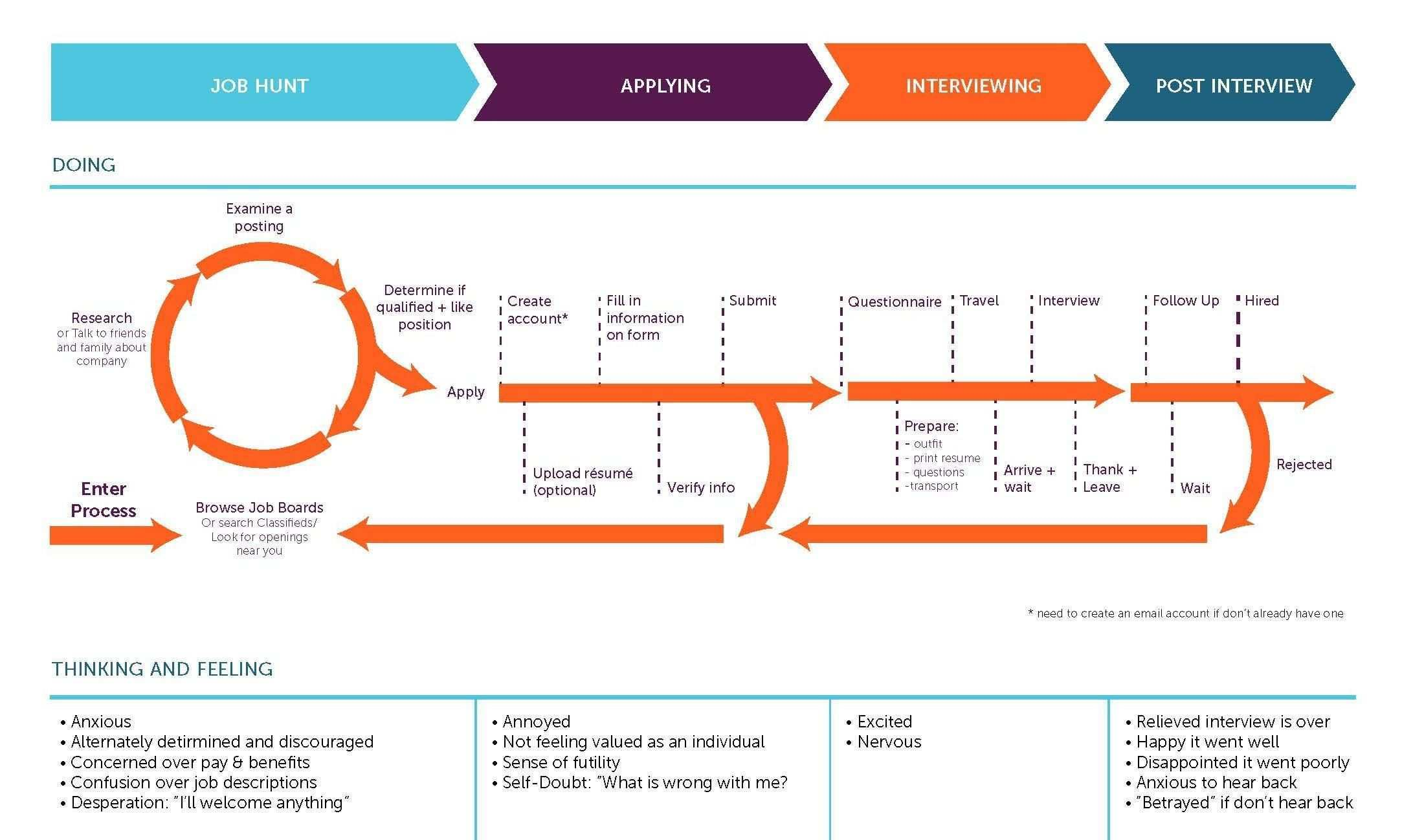 Jobs To Be Done Job Map Example Customer Journey Mapping Journey Mapping Service Design