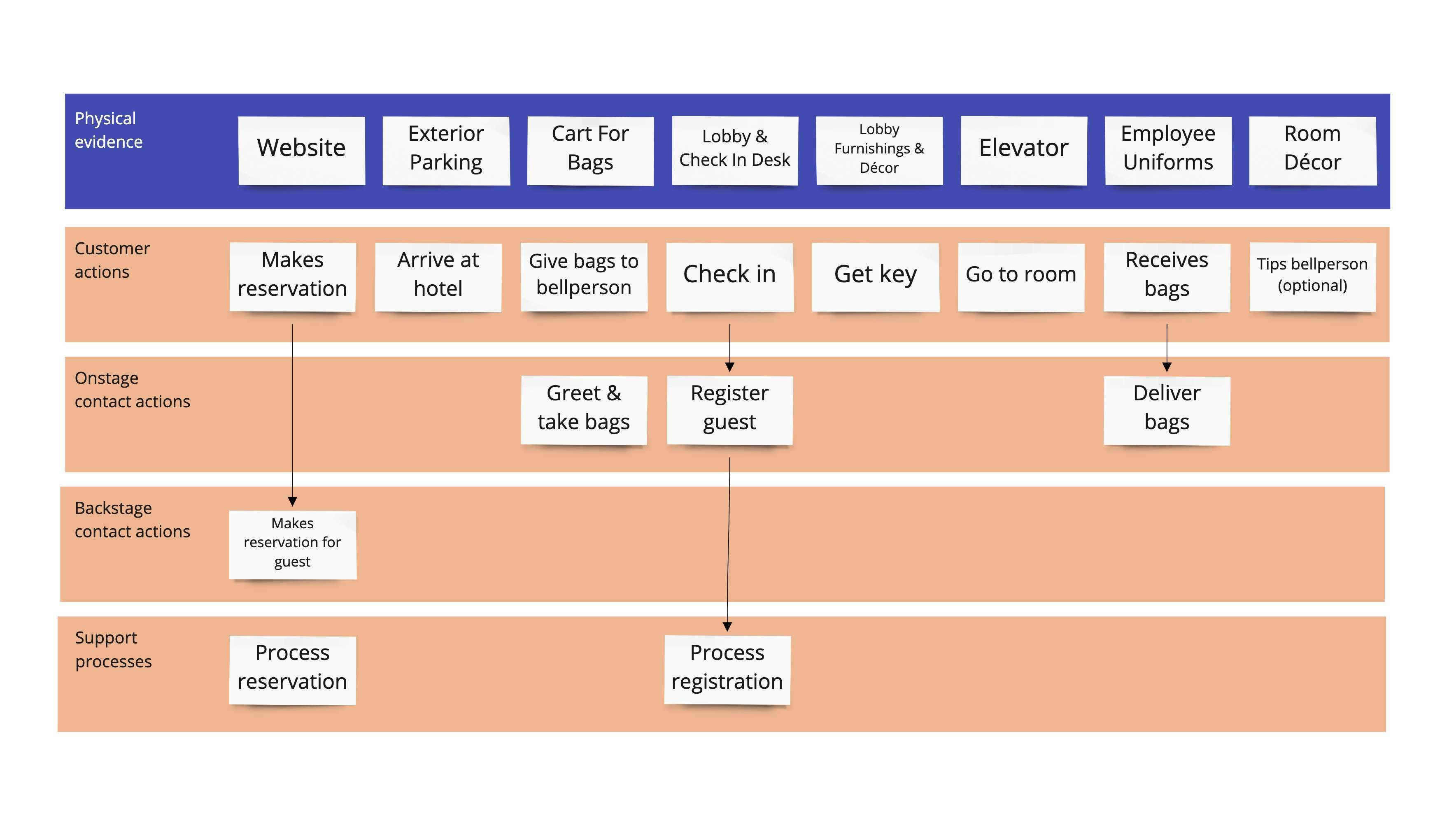 Service Blueprint Guide With Examples Miro