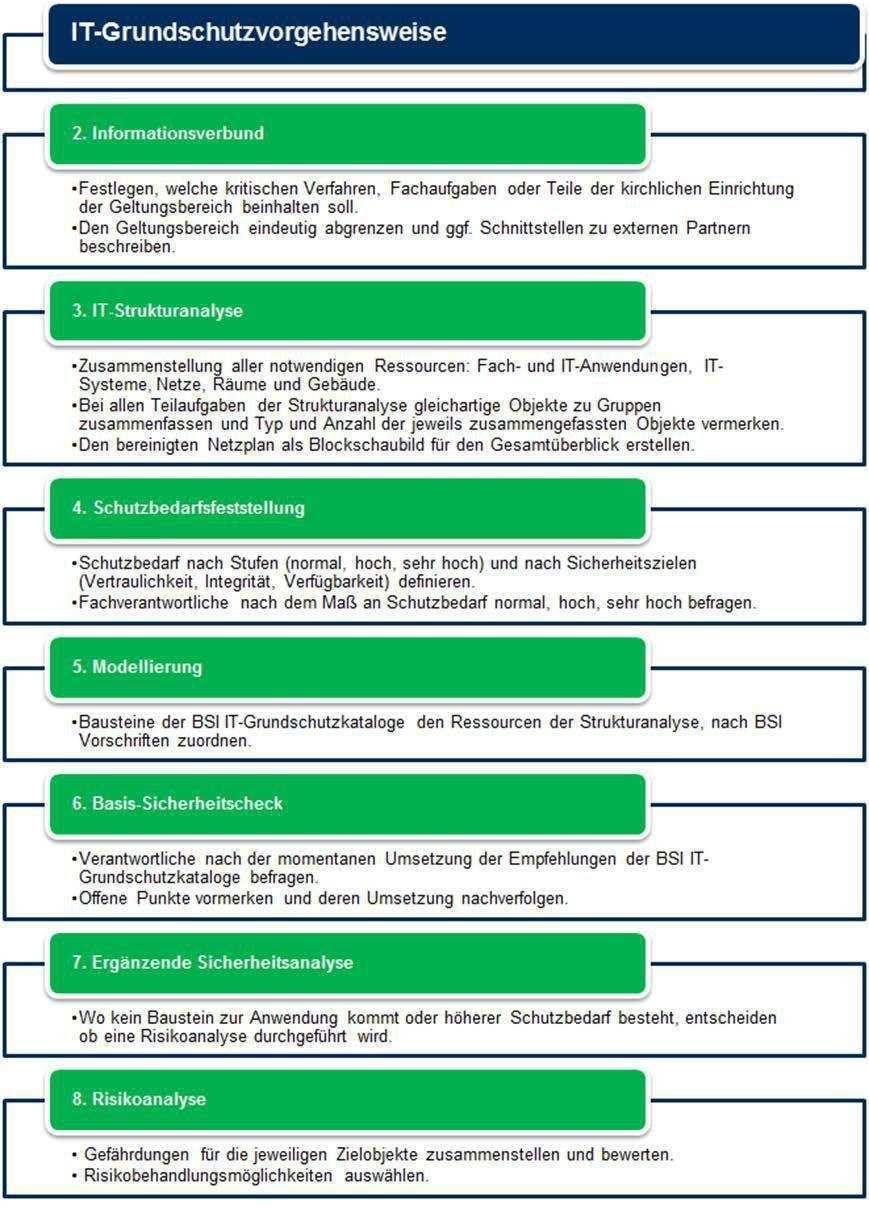 Muster It Sicherheitskonzept Fur Mittlere Und Grosse Einrichtungen Pdf Free Download